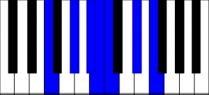 F Blues Scale for Piano