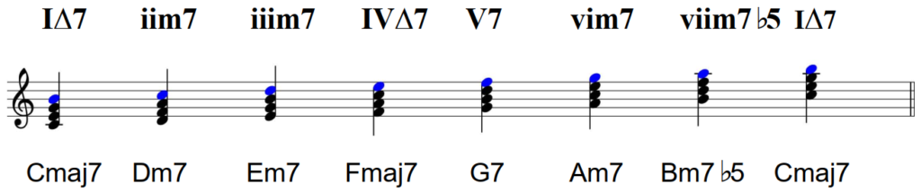 Diatonic seventh chords for funk piano